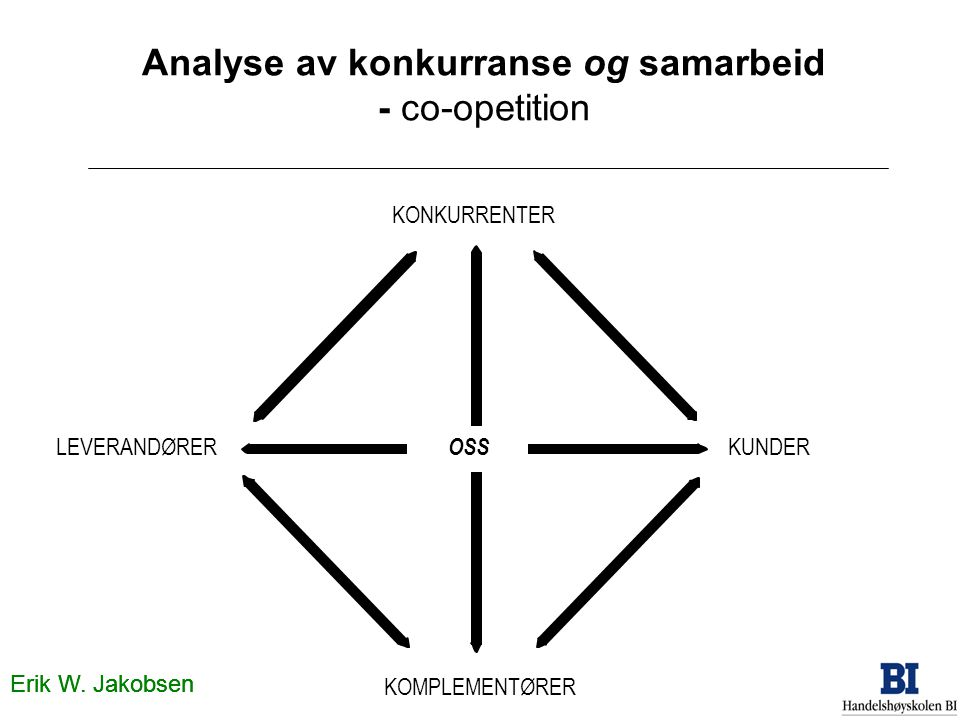 Analyse av konkurranse og samarbeid - co-opetition
