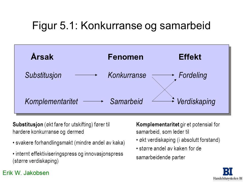 Figur 5.1: Konkurranse og samarbeid