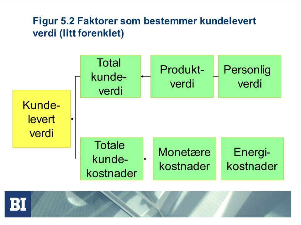Figur 5.2 Faktorer som bestemmer kundelevert verdi (litt forenklet)