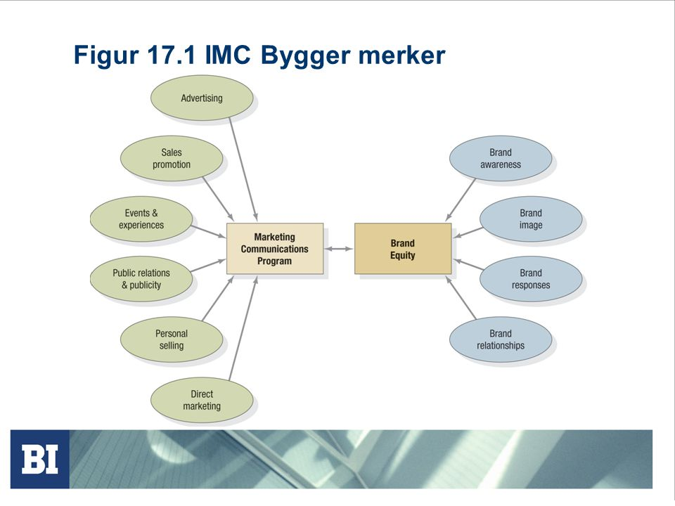 Figur 17.1 IMC Bygger merker
