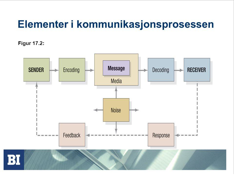 Elementer i kommunikasjonsprosessen