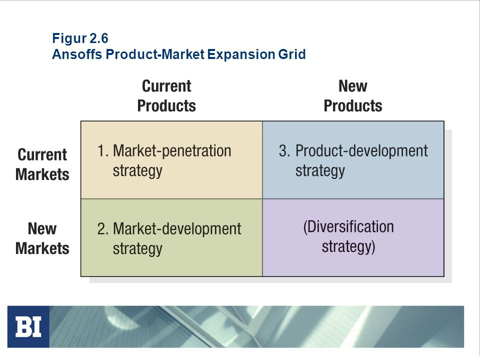 Figur 2.6 Ansoffs Product-Market Expansion Grid