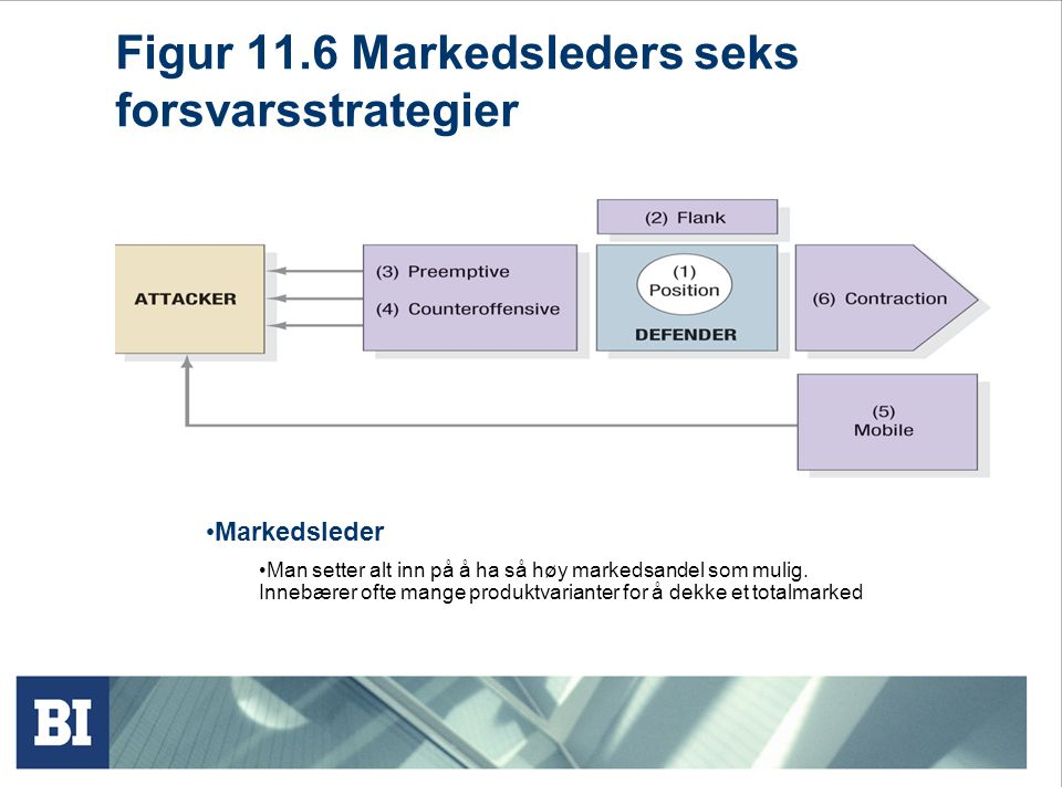 Figur 11.6 Markedsleders seks forsvarsstrategier