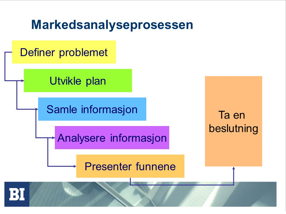 Markedsanalyseprosessen