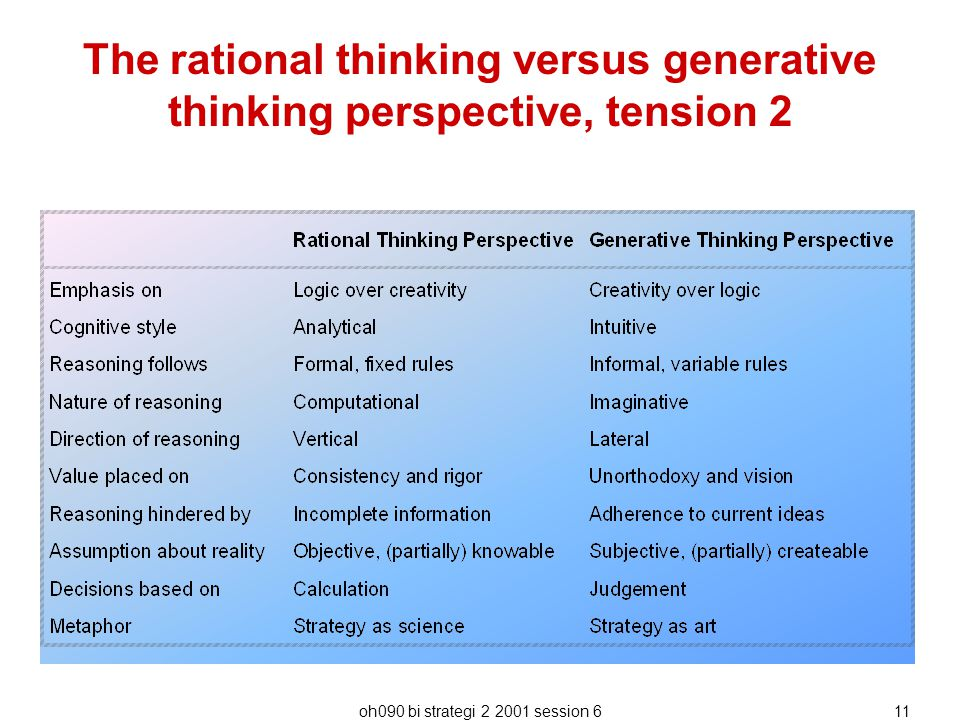 The rational thinking versus generative thinking perspective, tension 2