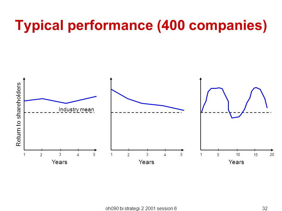 Typical performance (400 companies)