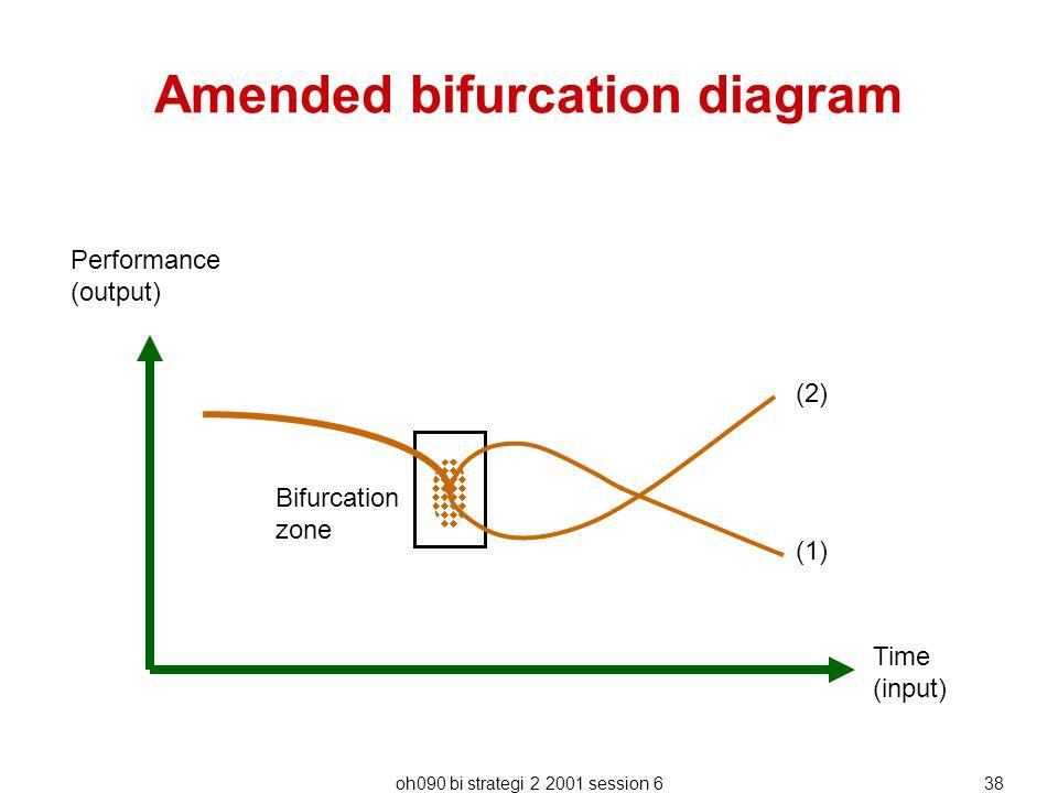 Amended bifurcation diagram