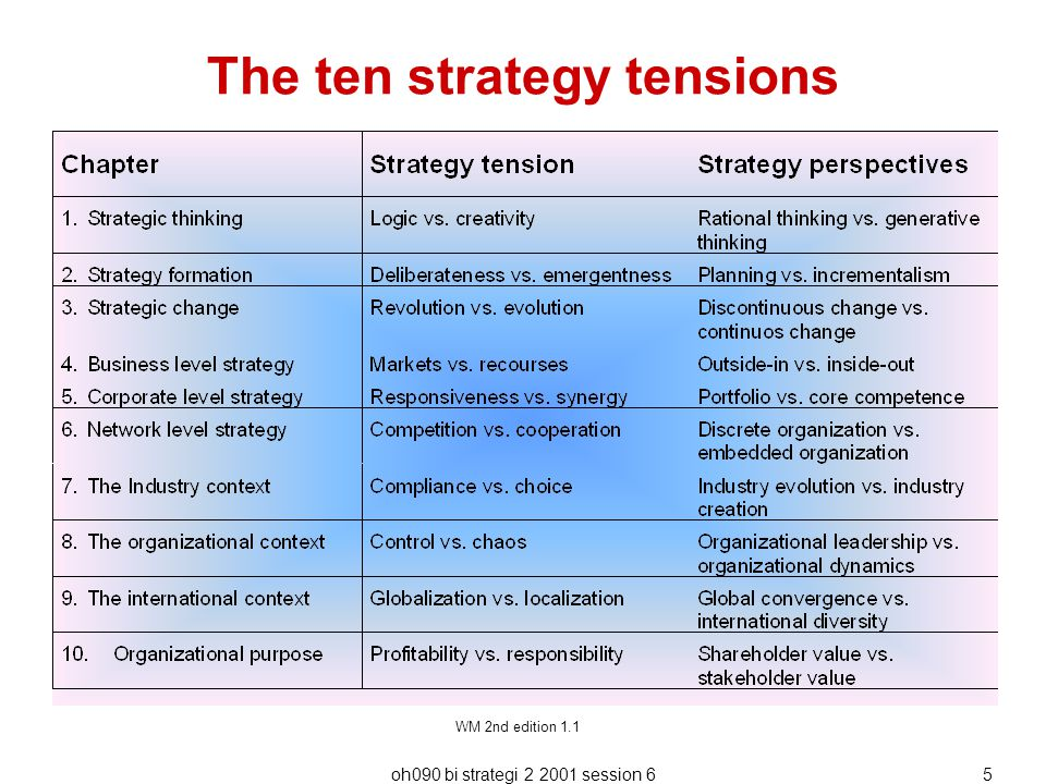The ten strategy tensions