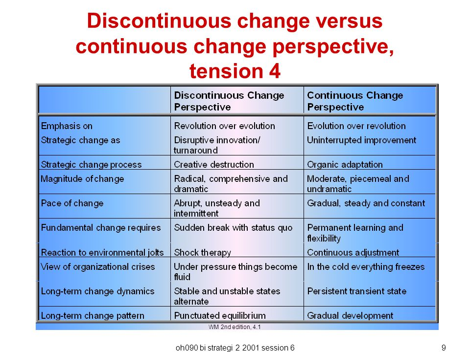 Discontinuous change versus continuous change perspective, tension 4