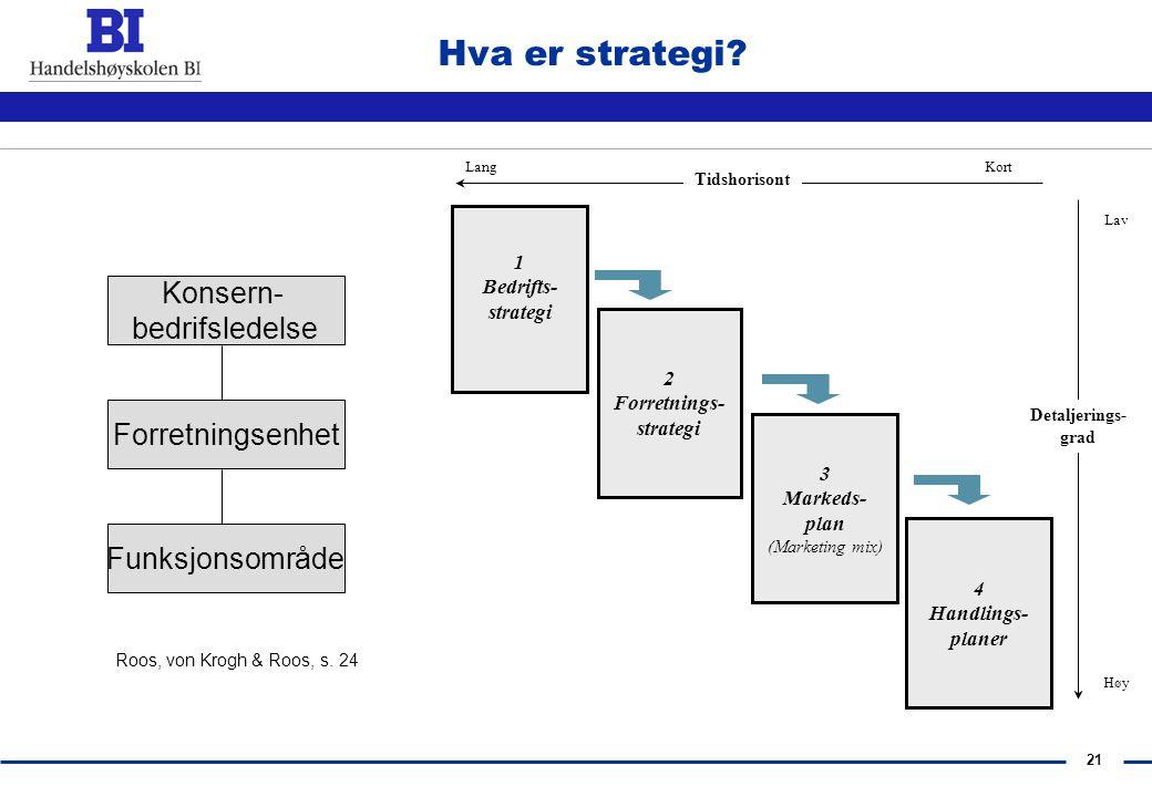 Hva er strategi Konsern- bedrifsledelse Forretningsenhet