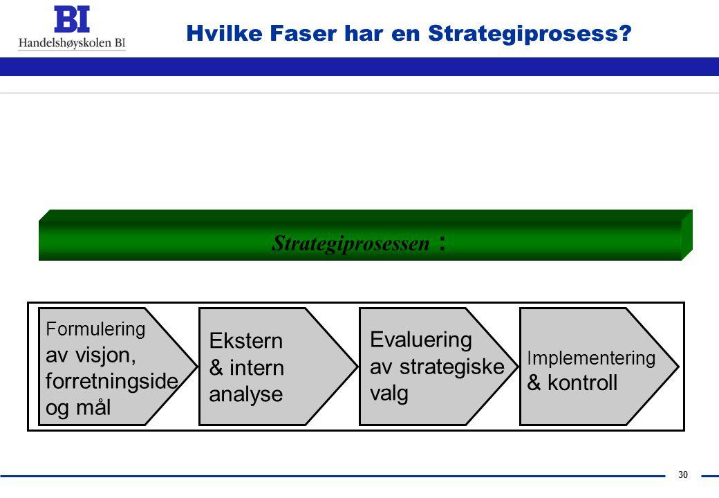 Hvilke Faser har en Strategiprosess