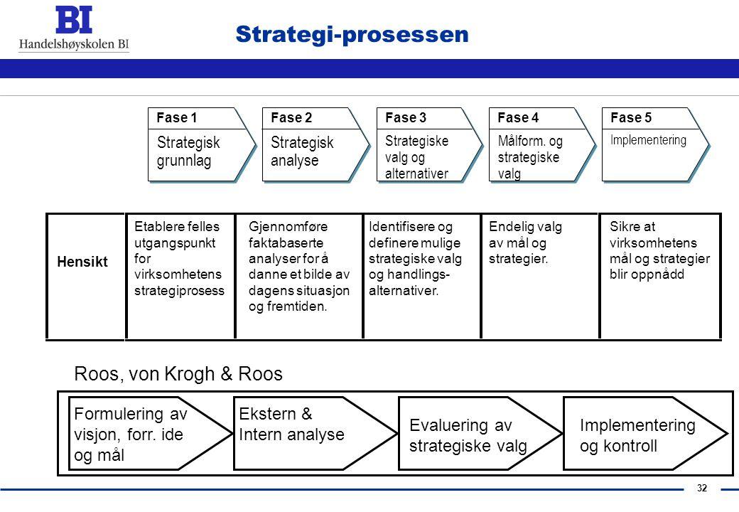 Strategi-prosessen Roos, von Krogh & Roos Strategisk grunnlag