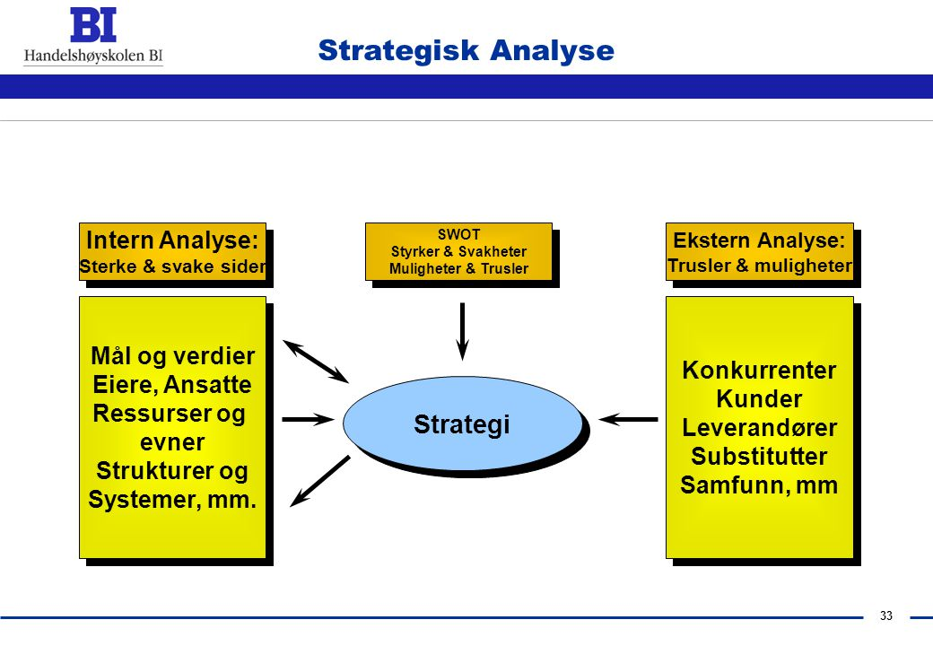 Strategisk Analyse Strategi Intern Analyse: Mål og verdier