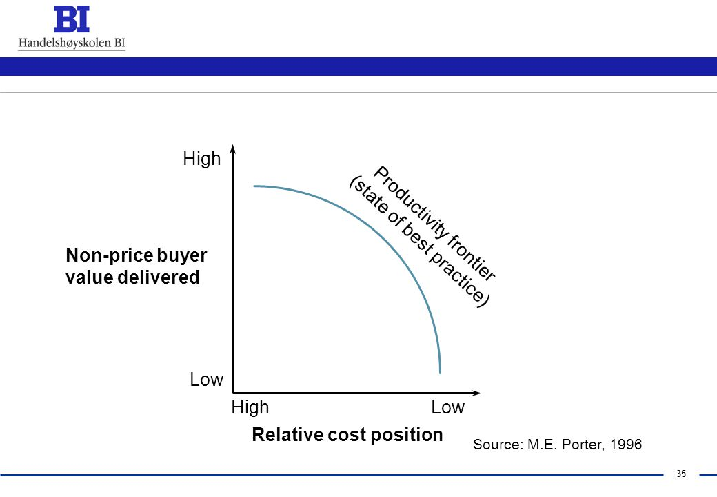 Relative cost position Productivity frontier (state of best practice)