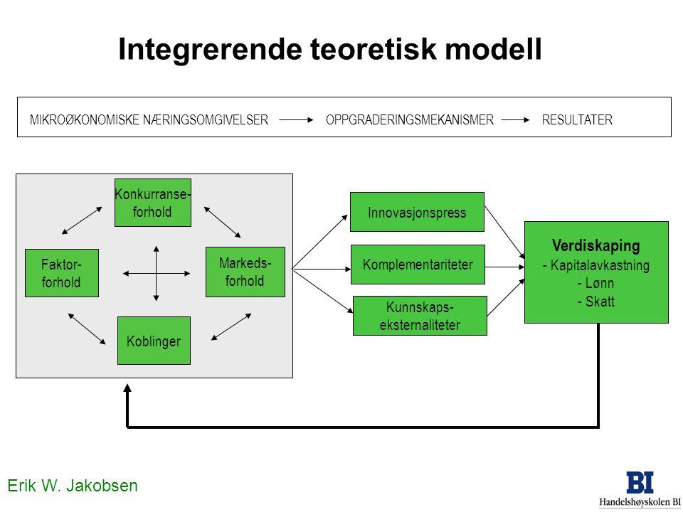 Integrerende teoretisk modell