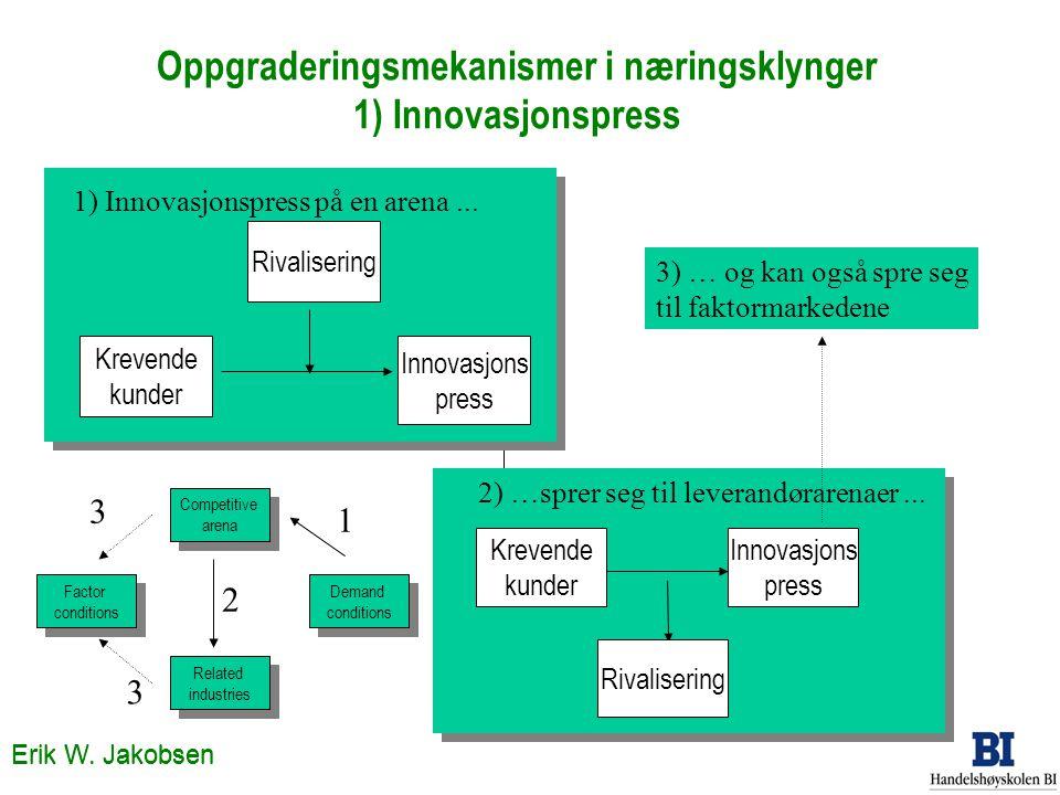 Oppgraderingsmekanismer i næringsklynger 1) Innovasjonspress