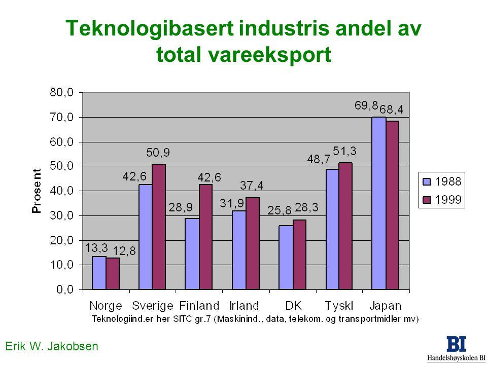 Teknologibasert industris andel av total vareeksport