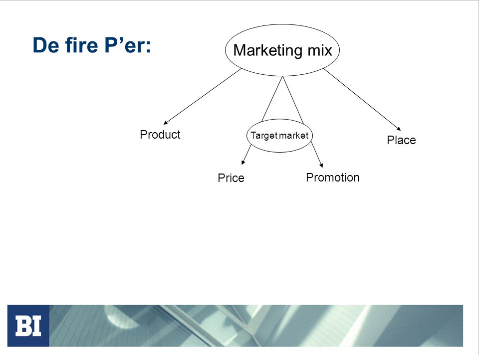 De fire P'er: Marketing mix Product Place Price Promotion