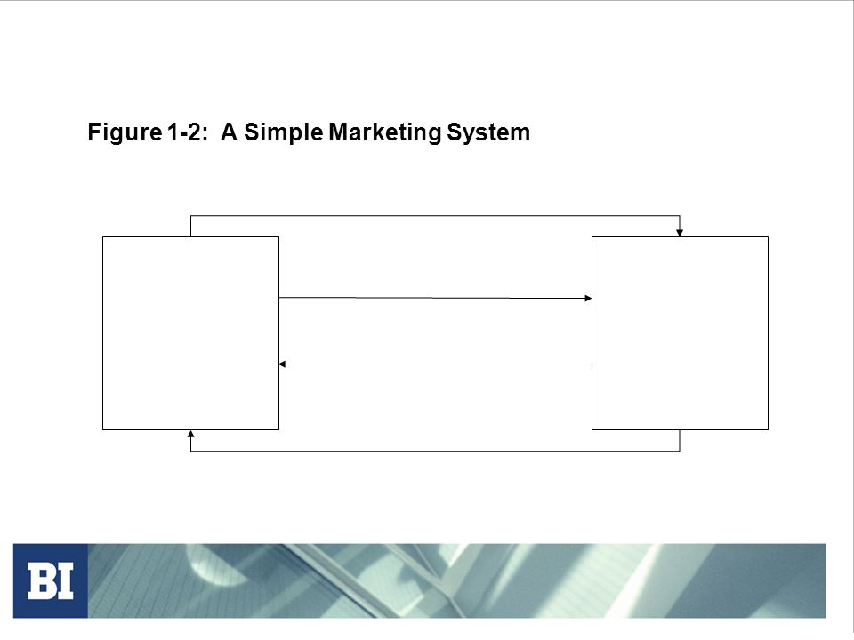 Figure 1-2: A Simple Marketing System