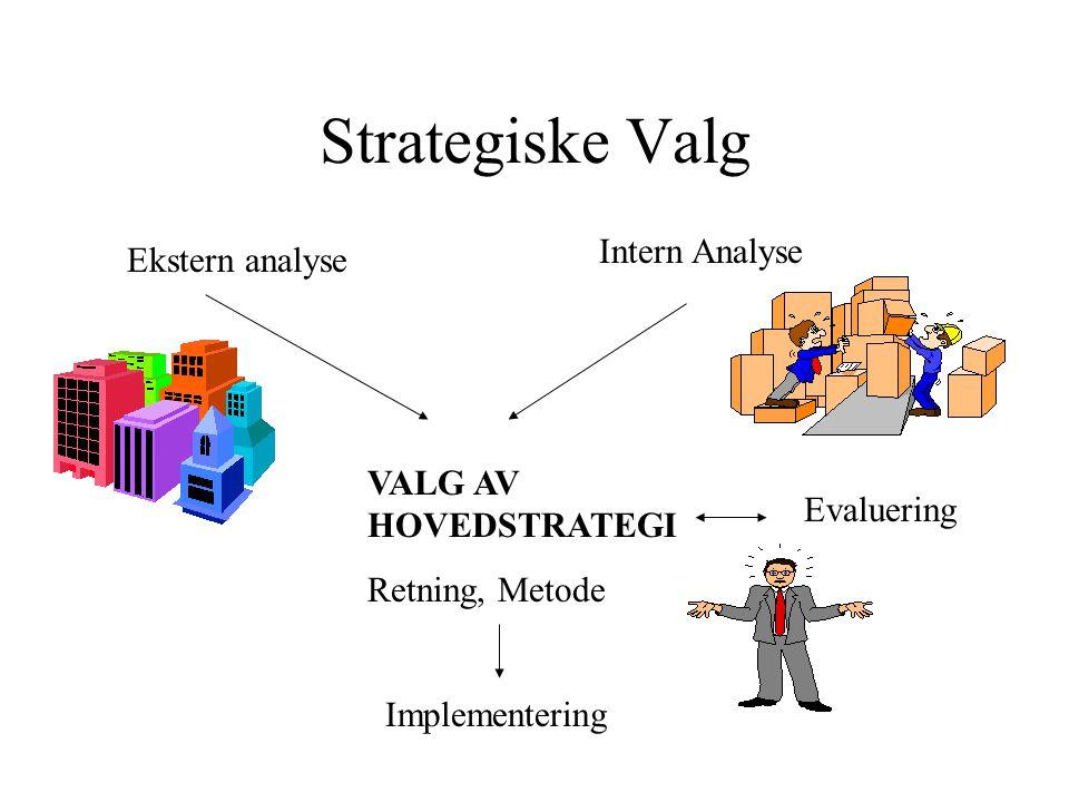 Strategiske Valg Intern Analyse Ekstern analyse VALG AV HOVEDSTRATEGI