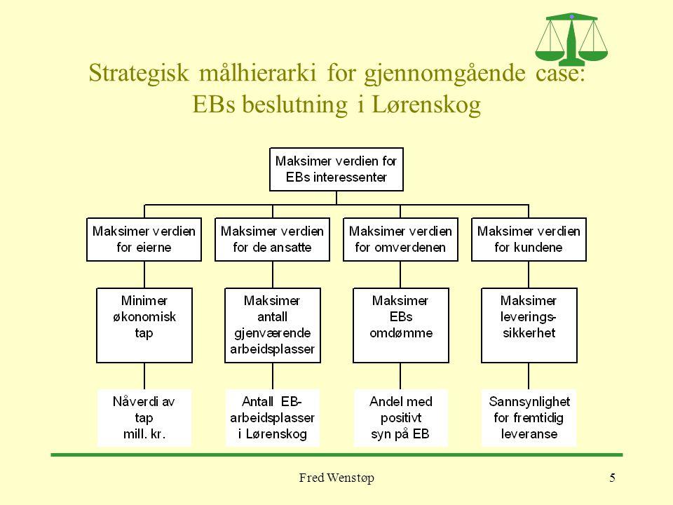 Strategisk målhierarki for gjennomgående case: EBs beslutning i Lørenskog