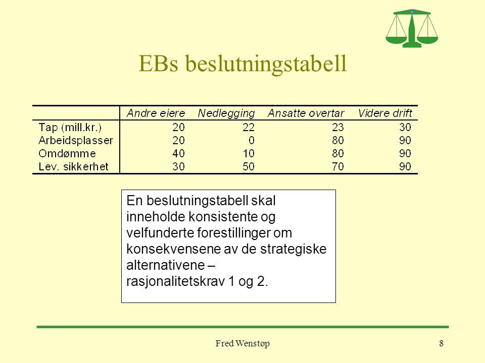 EBs beslutningstabell