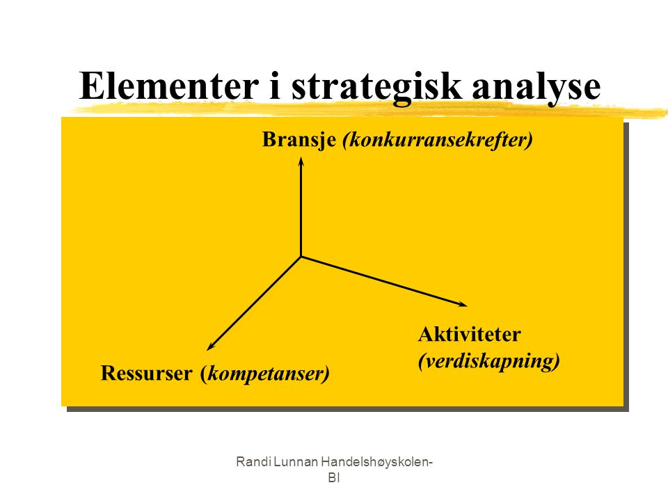 Elementer i strategisk analyse