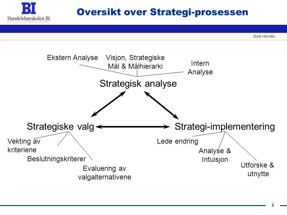 Oversikt over Strategi-prosessen