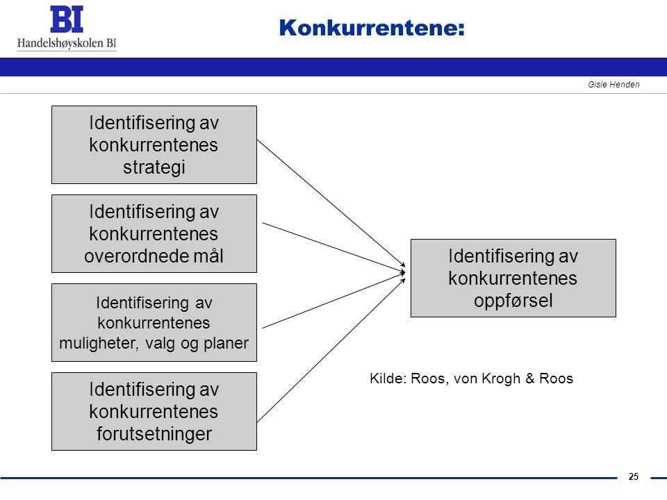 Konkurrentene: Identifisering av konkurrentenes strategi