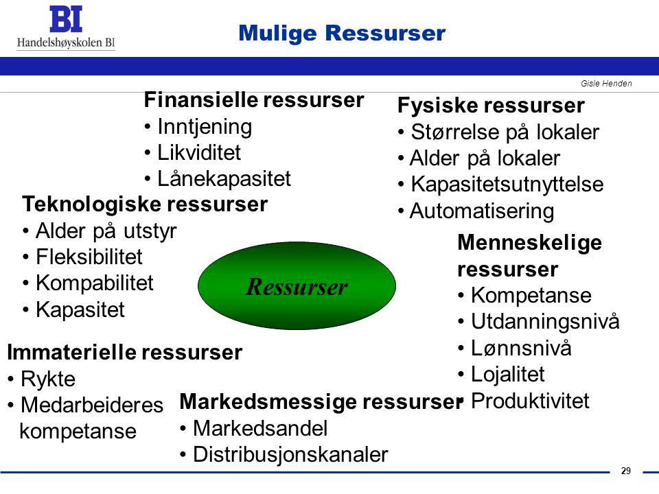 Ressurser Mulige Ressurser Finansielle ressurser Fysiske ressurser