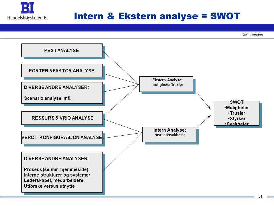 Intern & Ekstern analyse = SWOT
