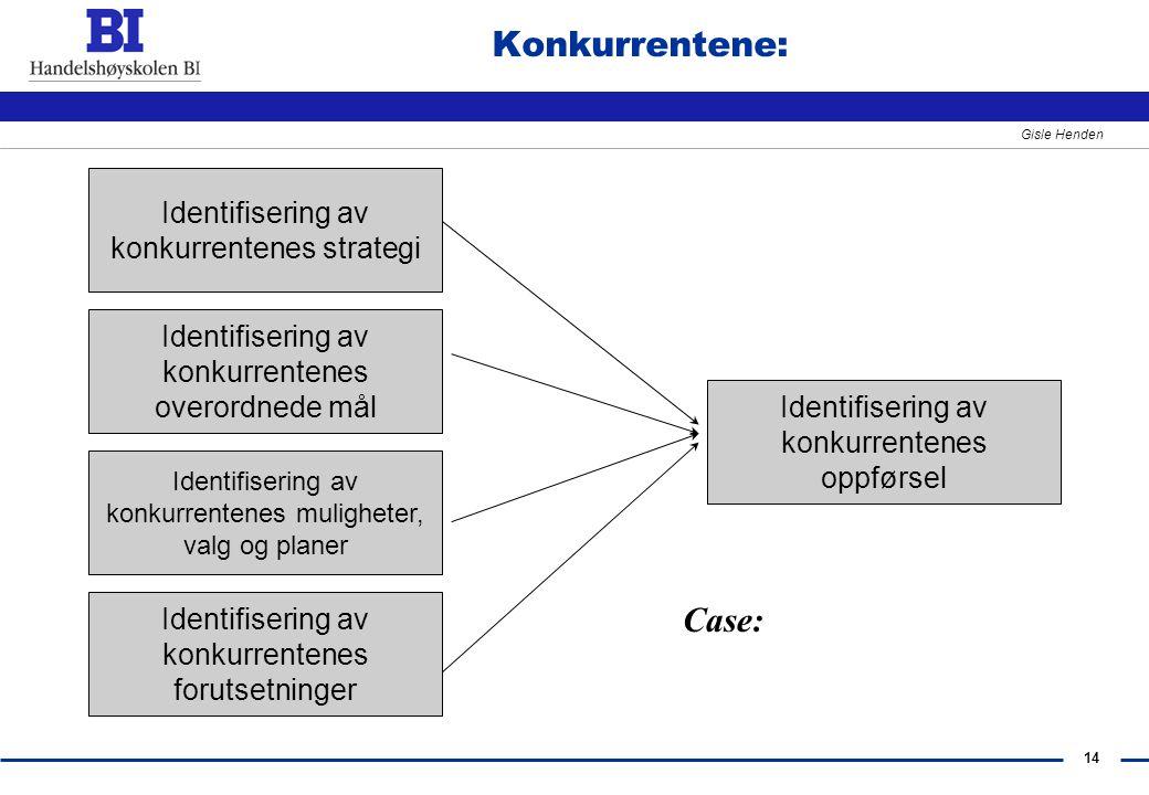 Konkurrentene: Case: Identifisering av konkurrentenes strategi