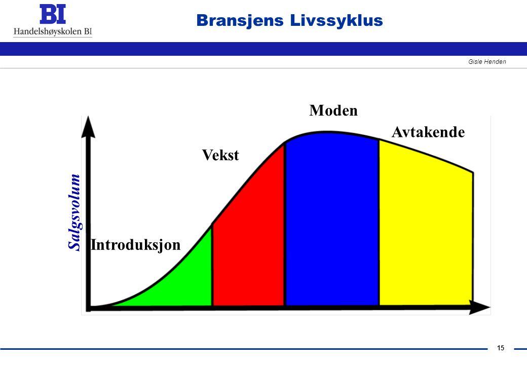Bransjens Livssyklus Salgsvolum Moden Vekst Introduksjon Avtakende