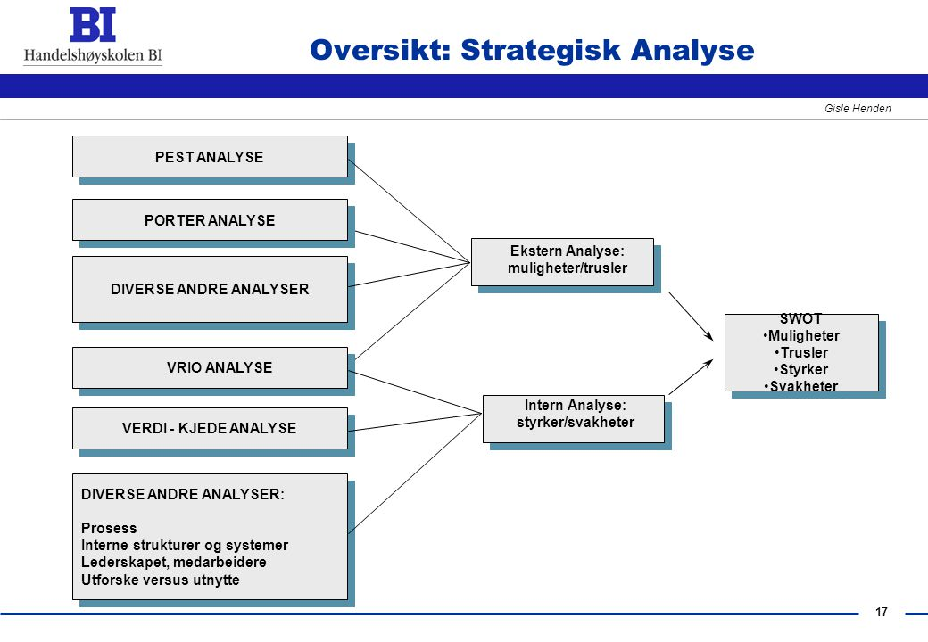 Oversikt: Strategisk Analyse