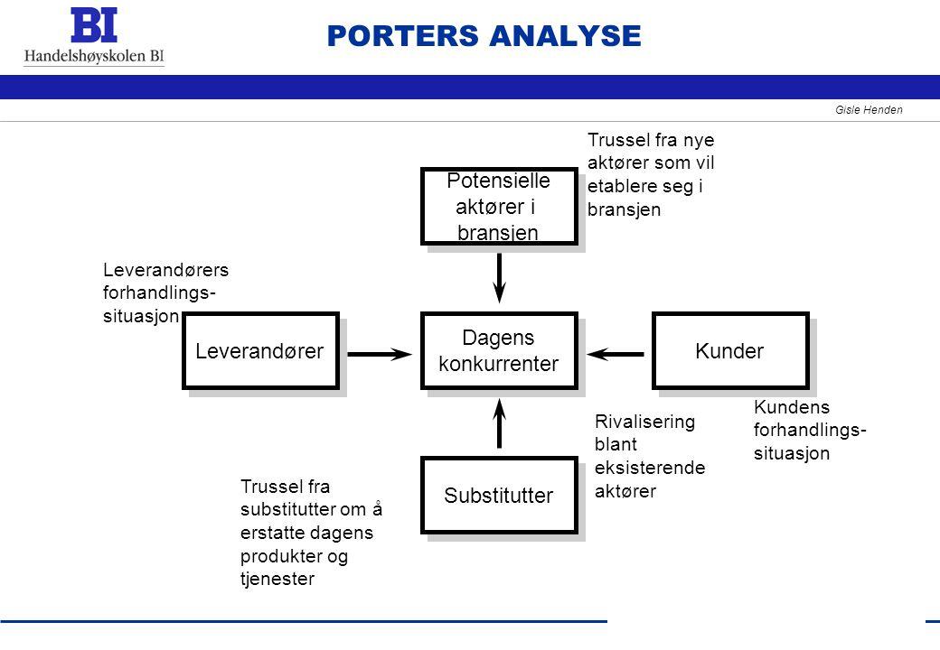 PORTERS ANALYSE Potensielle aktører i bransjen Leverandører Dagens
