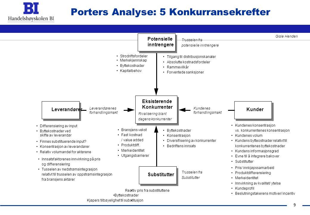 Porters Analyse: 5 Konkurransekrefter