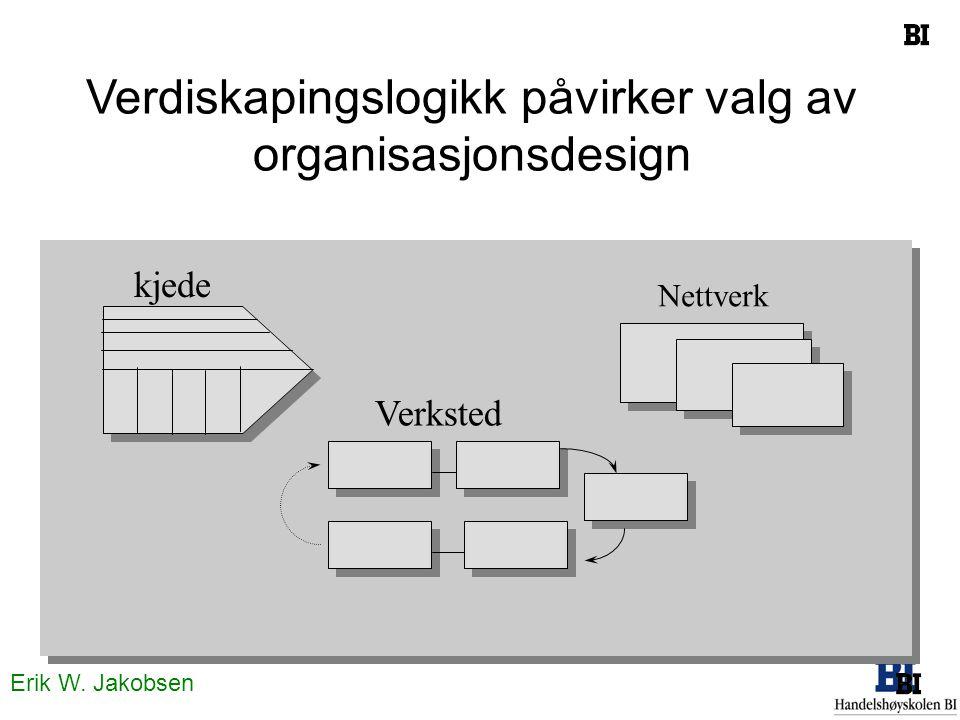 Verdiskapingslogikk påvirker valg av organisasjonsdesign