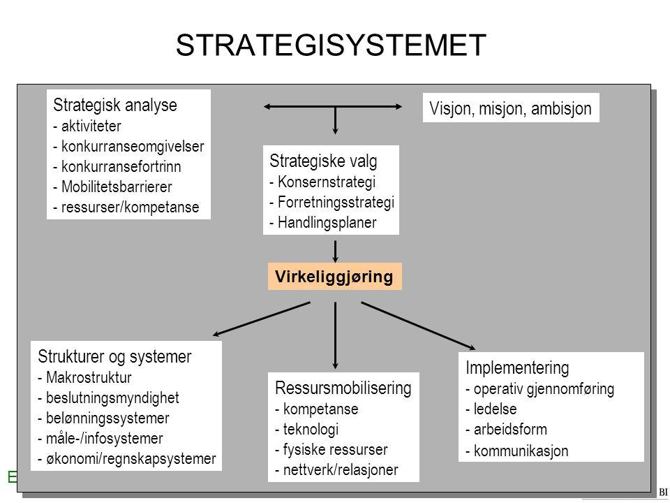 STRATEGISYSTEMET Strategisk analyse Visjon, misjon, ambisjon