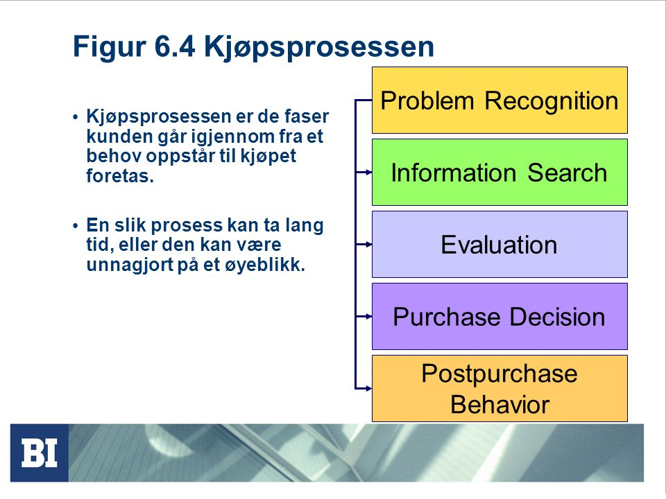 Figur 6.4 Kjøpsprosessen Problem Recognition Information Search