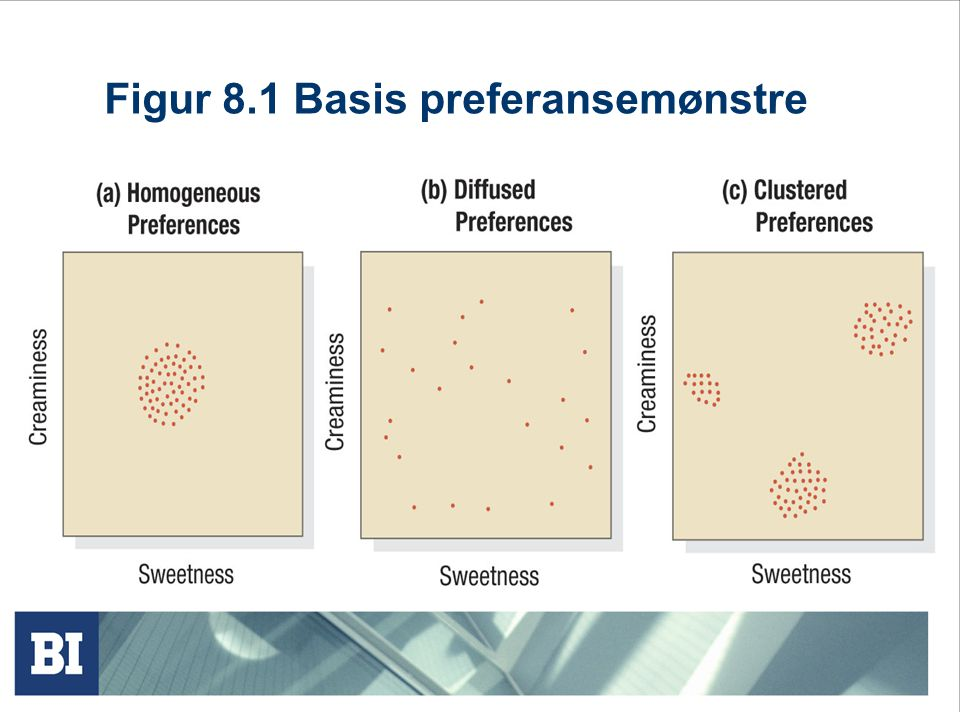 Figur 8.1 Basis preferansemønstre