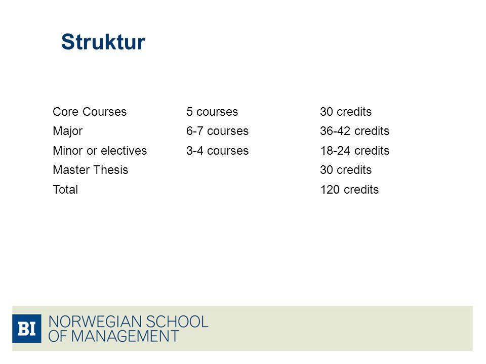 Struktur Core Courses 5 courses 30 credits Major 6-7 courses