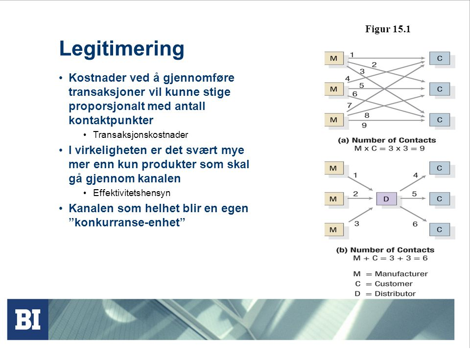 Figur 15.1 Legitimering. Kostnader ved å gjennomføre transaksjoner vil kunne stige proporsjonalt med antall kontaktpunkter.