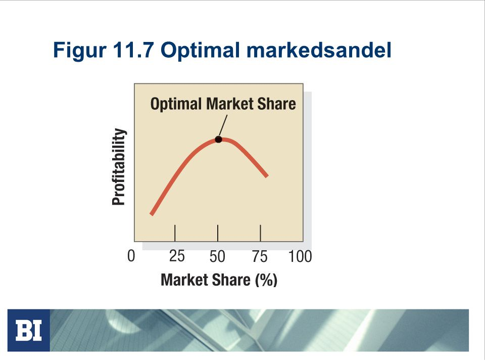 Figur 11.7 Optimal markedsandel