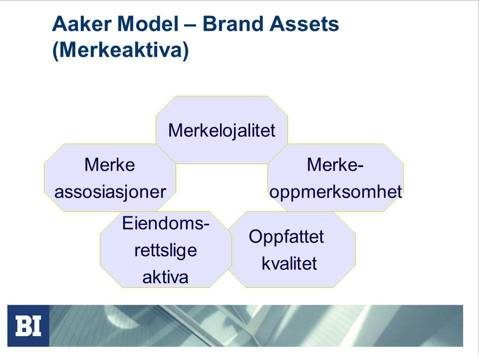 Aaker Model – Brand Assets (Merkeaktiva)