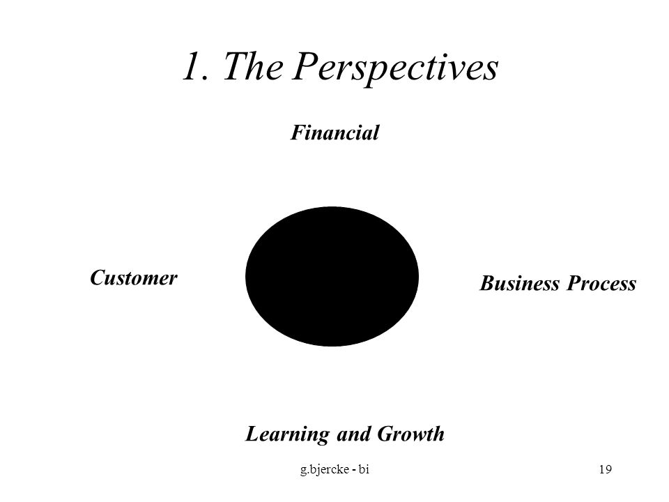 1. The Perspectives Financial Customer Business Process