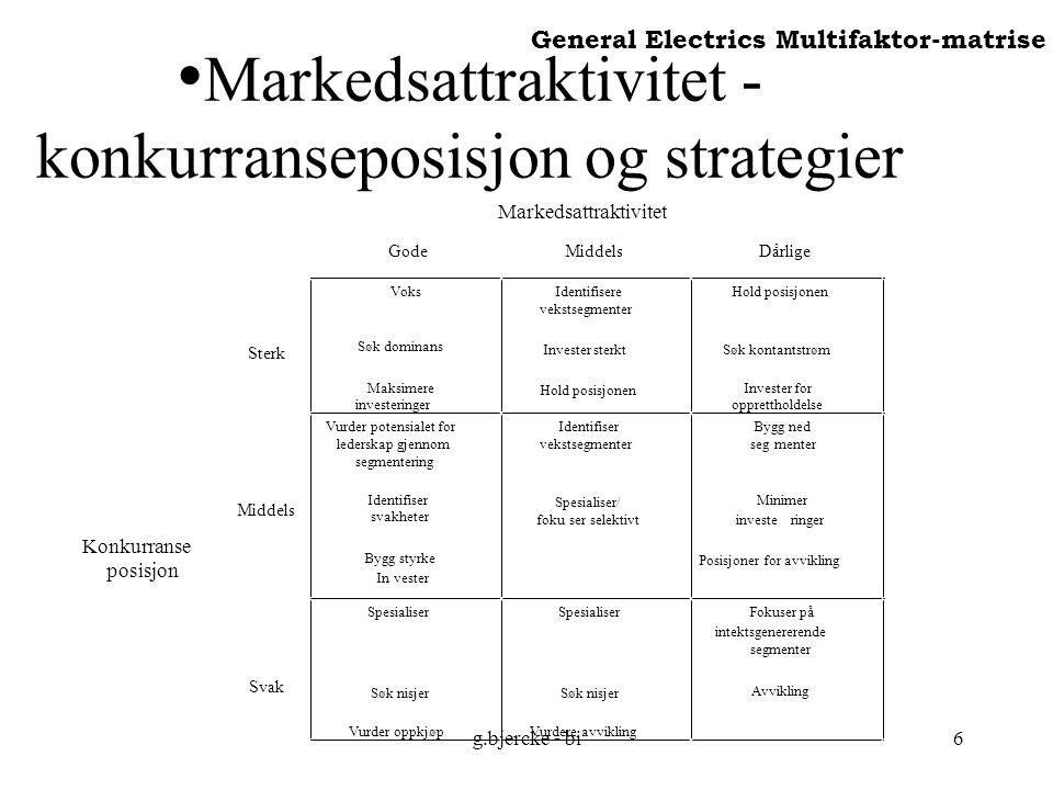 Markedsattraktivitet - konkurranseposisjon og strategier