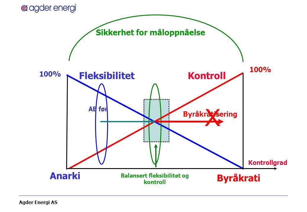 Balansert fleksibilitet og kontroll