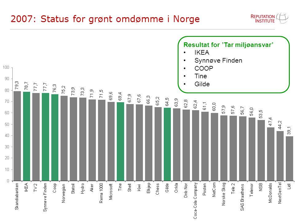 2007: Status for grønt omdømme i Norge