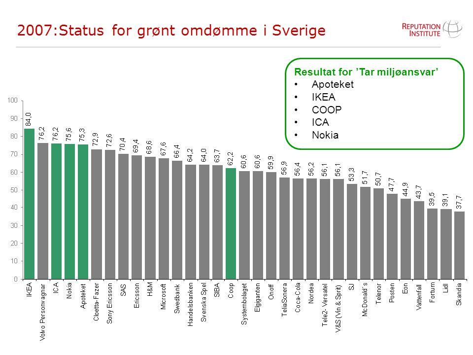 2007:Status for grønt omdømme i Sverige