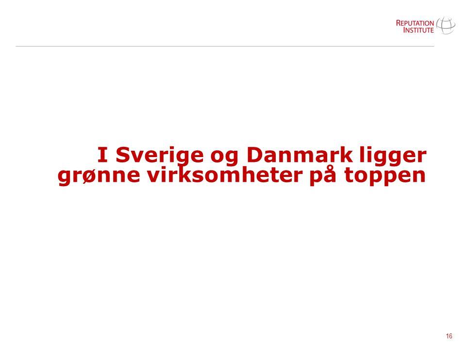 I Sverige og Danmark ligger grønne virksomheter på toppen